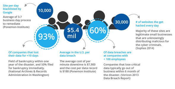 Why Dropmysite Backup Solutions